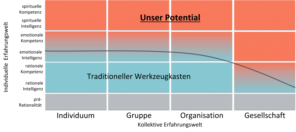 Unser Potential